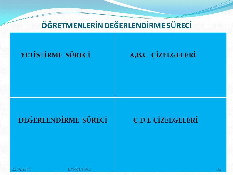 ÖĞRETMENLERİN DEĞERLENDİRME SÜRECİ YETİŞTİRME SÜRECİ A,B,C ÇİZELGELERİ DEĞERLENDİRME SÜRECİ Ç,D,E ÇİZELGELERİ Erdoğan TALİ22.06.201632