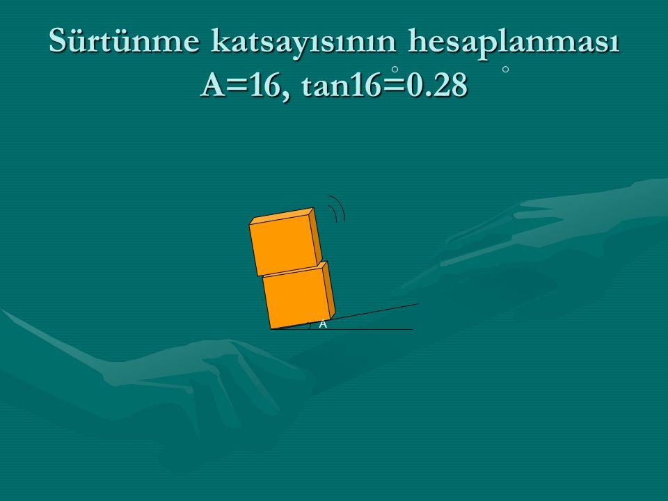 Sürtünme katsayısının hesaplanması A=16, tan16=0.28 A