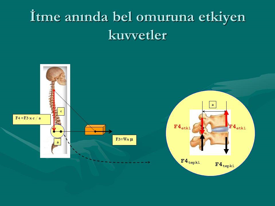 İtme anında bel omuruna etkiyen kuvvetler a c F3=Wx  F4 =F3 x c / a F4 etki F4 tepki a