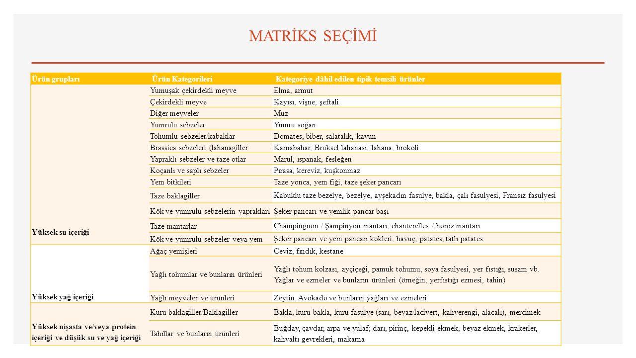 MATRİKS SEÇİMİ Ürün grupları Ürün Kategorileri Kategoriye dâhil edilen tipik temsili ürünler Yüksek su içeriği Yumuşak çekirdekli meyveElma, armut Çek