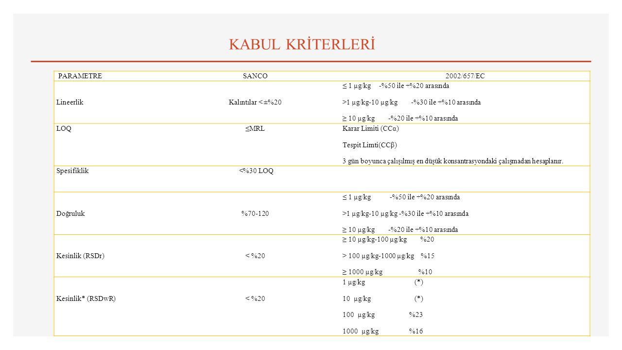 KABUL KRİTERLERİ PARAMETRESANCO2002/657/EC LineerlikKalıntılar < ±%20 ≤ 1 µg/kg -%50 ile +%20 arasında >1 µg/kg-10 µg/kg -%30 ile +%10 arasında ≥ 10 µg/kg -%20 ile +%10 arasında LOQ≤MRL Karar Limiti (CCα) Tespit Limti(CCβ) 3 gün boyunca çalışılmış en düşük konsantrasyondaki çalışmadan hesaplanır.