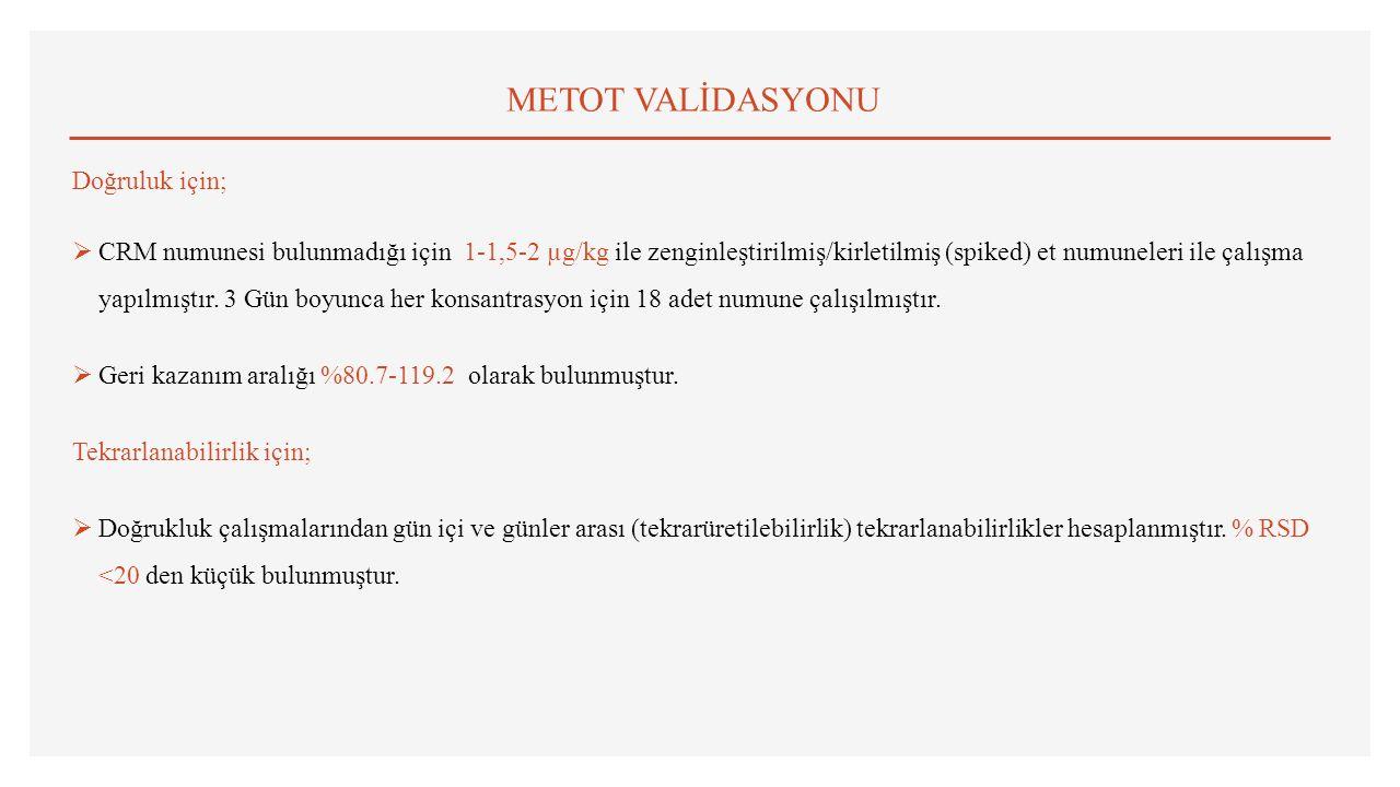 METOT VALİDASYONU Doğruluk için;  CRM numunesi bulunmadığı için 1-1,5-2 µg/kg ile zenginleştirilmiş/kirletilmiş (spiked) et numuneleri ile çalışma yapılmıştır.