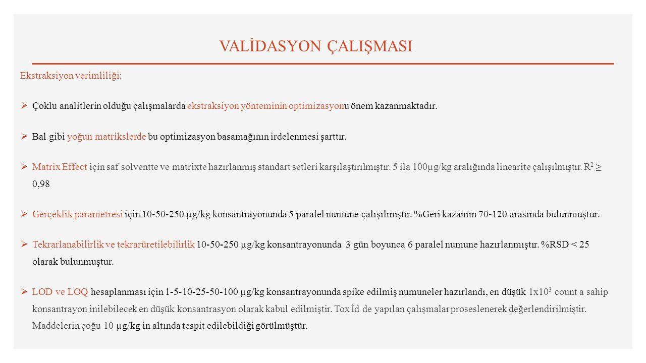 VALİDASYON ÇALIŞMASI Ekstraksiyon verimliliği;  Çoklu analitlerin olduğu çalışmalarda ekstraksiyon yönteminin optimizasyonu önem kazanmaktadır.