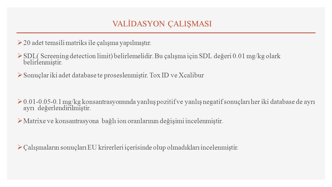 VALİDASYON ÇALIŞMASI  20 adet temsili matriks ile çalışma yapılmıştır.  SDL( Screening detection limit) belirlemelidir. Bu çalışma için SDL değeri 0