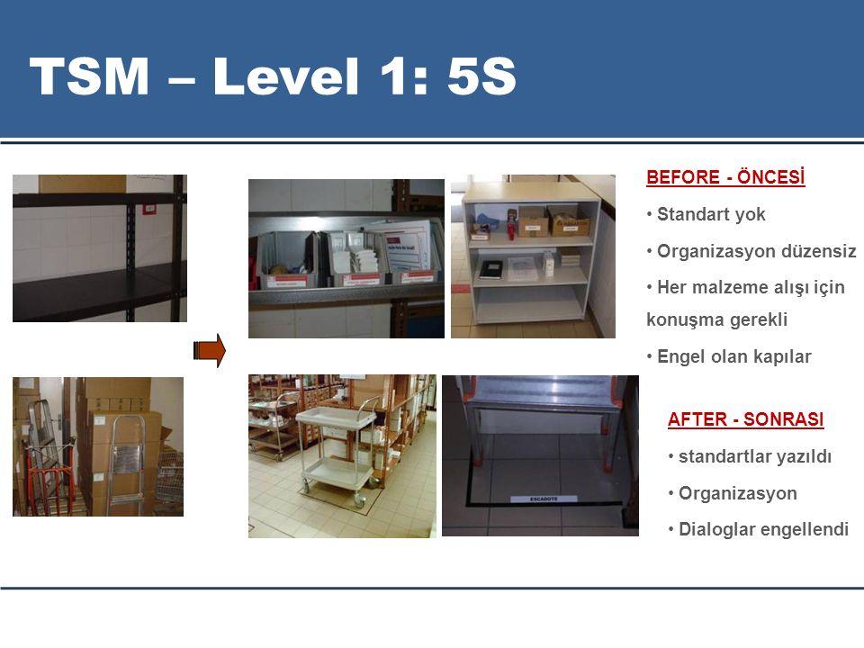 AFTER - SONRASI standartlar yazıldı Organizasyon Dialoglar engellendi BEFORE - ÖNCESİ Standart yok Organizasyon düzensiz Her malzeme alışı için konuşma gerekli Engel olan kapılar TSM – Level 1: 5S