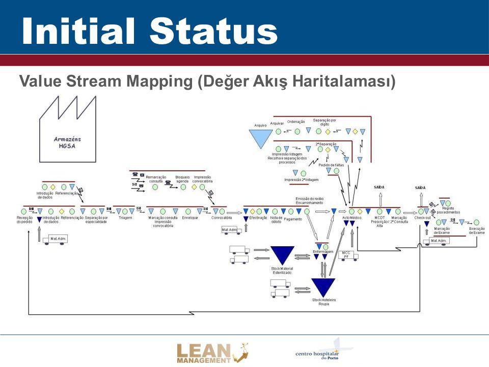 Initial Status Value Stream Mapping (Değer Akış Haritalaması)