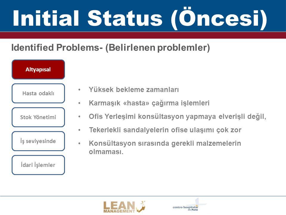 Initial Status (Öncesi) Identified Problems- (Belirlenen problemler) İdari İşlemler Altyapısal Hasta odaklı Stok Yönetimi İş seviyesinde Yüksek beklem