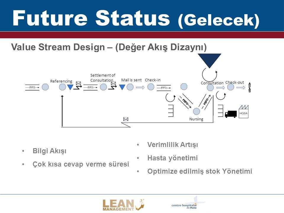 Future Status (Gelecek) Value Stream Design – (Değer Akış Dizaynı) Referencing Consultation Nursing Check-inMail is sent Settlement of Consultation Check-out Bilgi Akışı Çok kısa cevap verme süresi Verimlilik Artışı Hasta yönetimi Optimize edilmiş stok Yönetimi