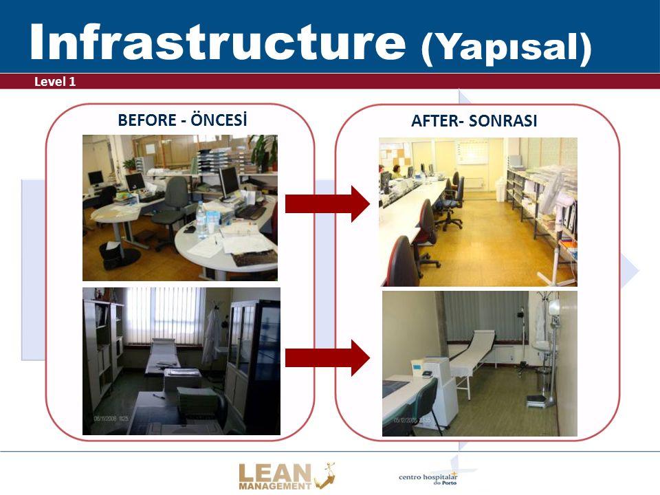 .. BEFORE - ÖNCESİ AFTER- SONRASI Level 1 Infrastructure (Yapısal)