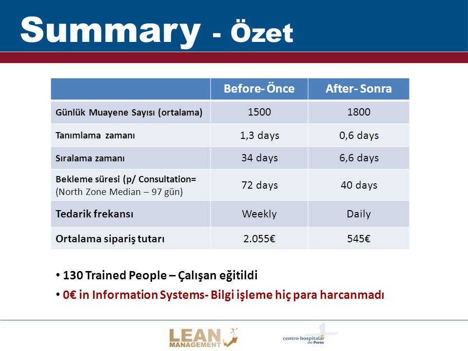 Summary - Özet 130 Trained People – Çalışan eğitildi 0€ in Information Systems- Bilgi işleme hiç para harcanmadı Before- ÖnceAfter- Sonra Günlük Muayene Sayısı (ortalama) 15001800 Tanımlama zamanı 1,3 days0,6 days Sıralama zamanı 34 days6,6 days Bekleme süresi (p/ Consultation= (North Zone Median – 97 gün) 72 days40 days Tedarik frekansıWeeklyDaily Ortalama sipariş tutarı2.055€545€