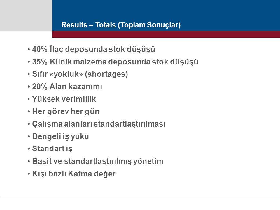 Results – Totals (Toplam Sonuçlar) 40% İlaç deposunda stok düşüşü 35% Klinik malzeme deposunda stok düşüşü Sıfır «yokluk» (shortages) 20% Alan kazanım
