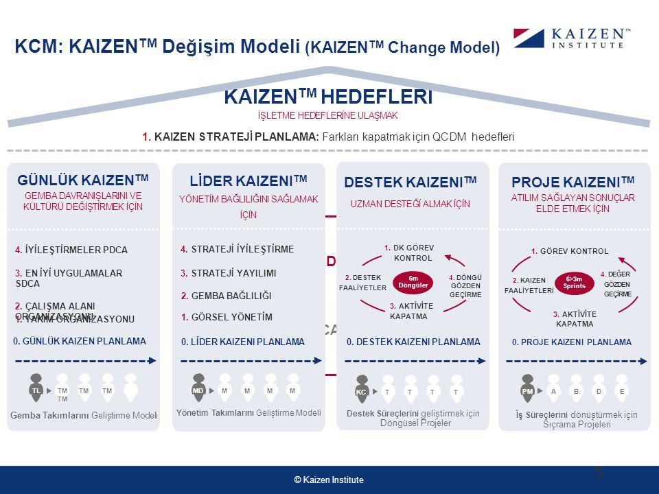 © Kaizen Institute PARADIGMS CHANGE CAPABILITY DESTEK KAIZENI TM UZMAN DESTEĞİ ALMAK İÇİN GÜNLÜK KAIZEN TM GEMBA DAVRANIŞLARINI VE KÜLTÜRÜ DEĞİŞTİRMEK İÇİN KCM: KAIZEN TM Değişim Modeli (KAIZEN TM Change Model) 1.