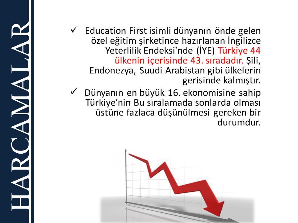 HARCAMALAR Education First isimli dünyanın önde gelen özel eğitim şirketince hazırlanan İngilizce Yeterlilik Endeksi'nde (İYE) Türkiye 44 ülkenin içer