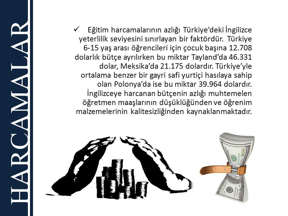 HARCAMALAR Eğitim harcamalarının azlığı Türkiye'deki İngilizce yeterlilik seviyesini sınırlayan bir faktördür. Türkiye 6-15 yaş arası öğrencileri için
