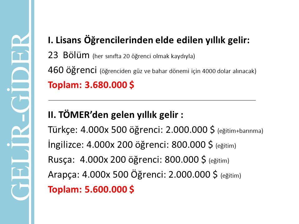 I. Lisans Öğrencilerinden elde edilen yıllık gelir: 23Bölüm (her sınıfta 20 öğrenci olmak kaydıyla) 460 öğrenci (öğrenciden güz ve bahar dönemi için 4