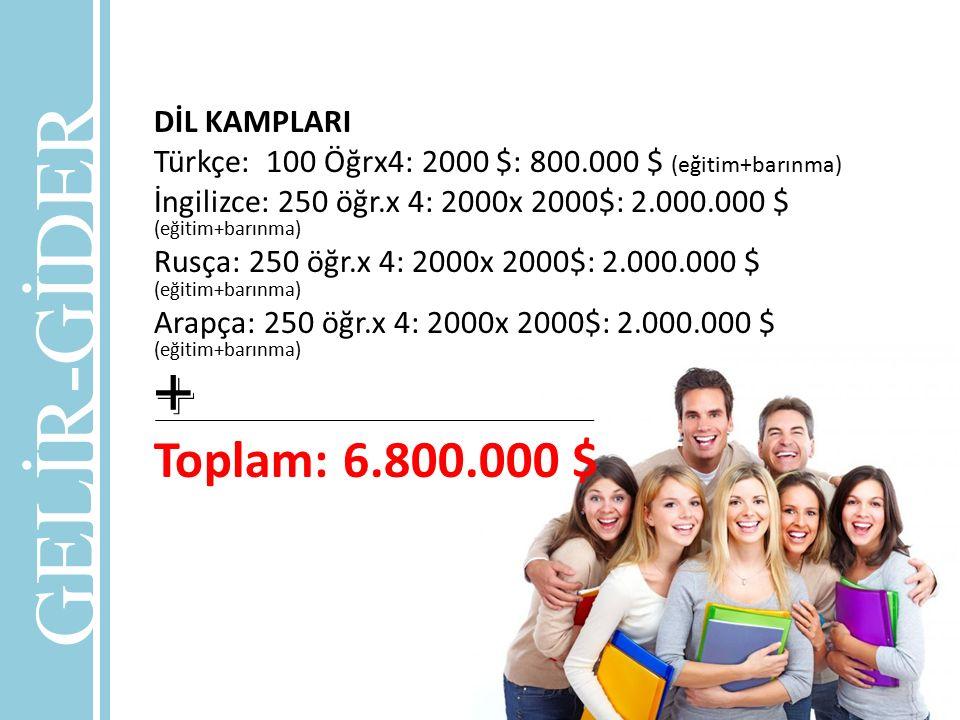 DİL KAMPLARI Türkçe: 100 Öğrx4: 2000 $: 800.000 $ (eğitim+barınma) İngilizce: 250 öğr.x 4: 2000x 2000$: 2.000.000 $ (eğitim+barınma) Rusça: 250 öğr.x