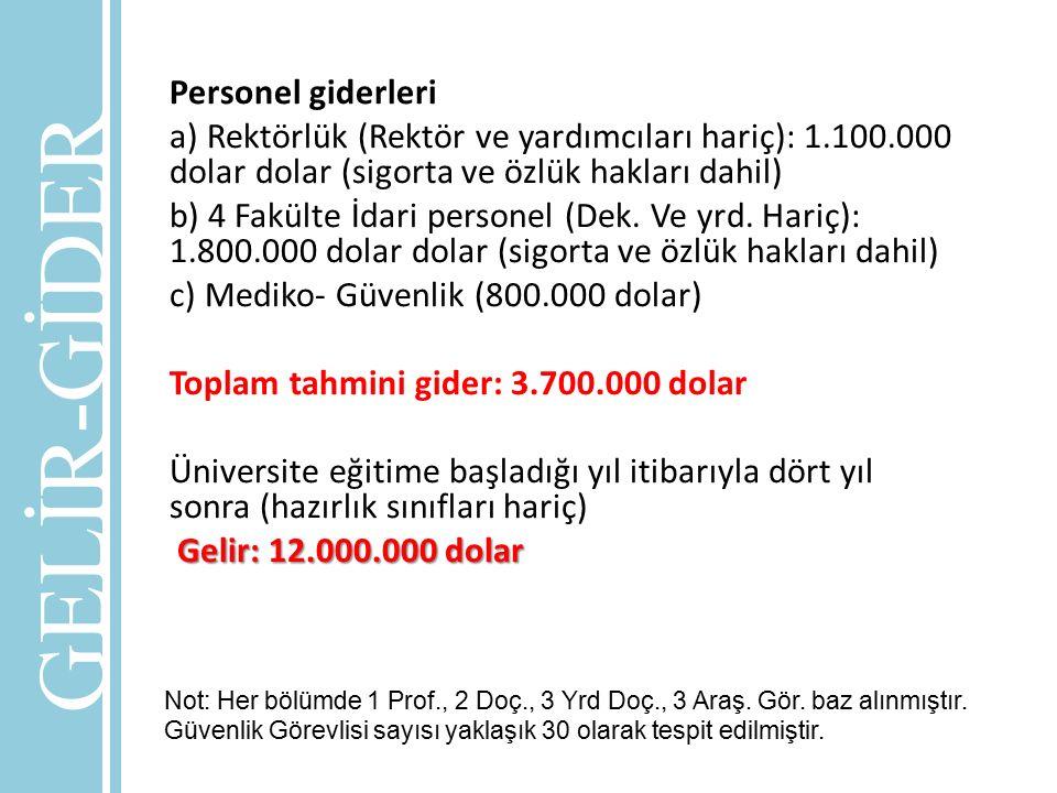Personel giderleri a) Rektörlük (Rektör ve yardımcıları hariç): 1.100.000 dolar dolar (sigorta ve özlük hakları dahil) b) 4 Fakülte İdari personel (De
