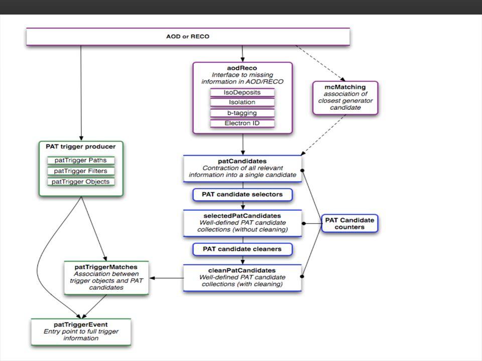 PAT WORKFLOW Temel amac AOD/RECO data formatinda olmayan bilgileri toplamaktir.