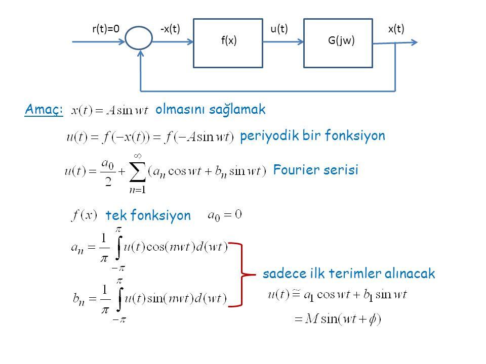Amaç: olmasını sağlamak f(x)G(jw) -x(t)r(t)=0u(t)x(t) periyodik bir fonksiyon tek fonksiyon Fourier serisi sadece ilk terimler alınacak
