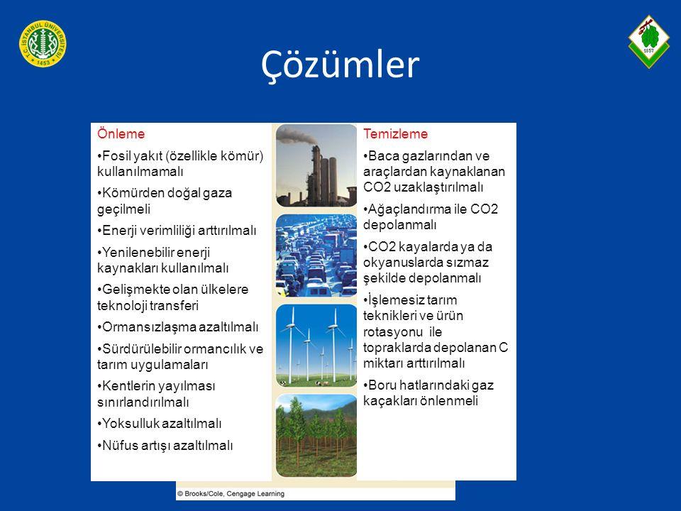 Çözümler Önleme Fosil yakıt (özellikle kömür) kullanılmamalı Kömürden doğal gaza geçilmeli Enerji verimliliği arttırılmalı Yenilenebilir enerji kaynak
