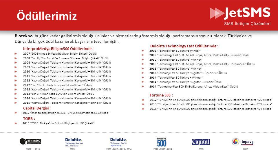 www.jetsms.net powered by Biotekno Ödüllerimiz InterproMedya Bilişim500 Ödüllerinde : 2007 2006 yılında En Fazla Büyüyen Bilişim Şirketi Ödülü 2008 Son Üç Yılın En İyi Performans Gösteren Bilişim Şirketi Ödülü 2008 Katma Değerli Telekom Hizmetleri Kategorisi – Birincilik Ödülü 2009 Katma Değerli Telekom Hizmetleri Kategorisi – Birincilik Ödülü 2010 Katma Değerli Telekom Hizmetleri Kategorisi – Birincilik Ödülü 2011 Katma Değerli Telekom Hizmetleri Kategorisi – Birincilik Ödülü 2012 Katma Değerli Telekom Hizmetleri Kategorisi – Birincilik Ödülü 2012 Son Yılın En Fazla Büyüyen Bilişim Şirketi Ödülü 2013 Katma Değerli Telekom Hizmetleri Kategorisi – Birincilik Ödülü 2013 Son 3 Yılın En Fazla Büyüyen Bilişim Şirketi Ödülü 2014 Katma Değerli Telekom Hizmetleri Kategorisi – Birincilik Ödülü 2015 Katma Değerli Telekom Hizmetleri Kategorisi – Birincilik Ödülü Biotekno, bugüne kadar geliştirmiş olduğu ürünler ve hizmetlerde göstermiş olduğu performansın sonucu olarak, Türkiye'de ve Dünya'da birçok ödül kazanarak başarısını tescillemiştir.