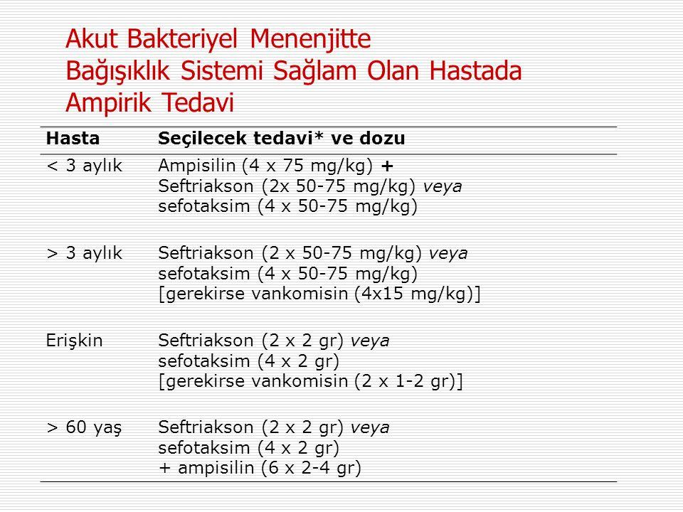 HastaSeçilecek tedavi* ve dozu < 3 aylıkAmpisilin (4 x 75 mg/kg) + Seftriakson (2x 50-75 mg/kg) veya sefotaksim (4 x 50-75 mg/kg) > 3 aylıkSeftriakson (2 x 50-75 mg/kg) veya sefotaksim (4 x 50-75 mg/kg) [gerekirse vankomisin (4x15 mg/kg)] Erişkin Seftriakson (2 x 2 gr) veya sefotaksim (4 x 2 gr) [gerekirse vankomisin (2 x 1-2 gr)] > 60 yaşSeftriakson (2 x 2 gr) veya sefotaksim (4 x 2 gr) + ampisilin (6 x 2-4 gr) Akut Bakteriyel Menenjitte Bağışıklık Sistemi Sağlam Olan Hastada Ampirik Tedavi