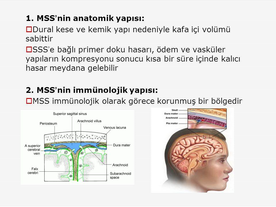 1. MSS ' nin anatomik yapısı:  Dural kese ve kemik yapı nedeniyle kafa içi volümü sabittir  SSS ' e bağlı primer doku hasarı, ödem ve vasküler yapıl