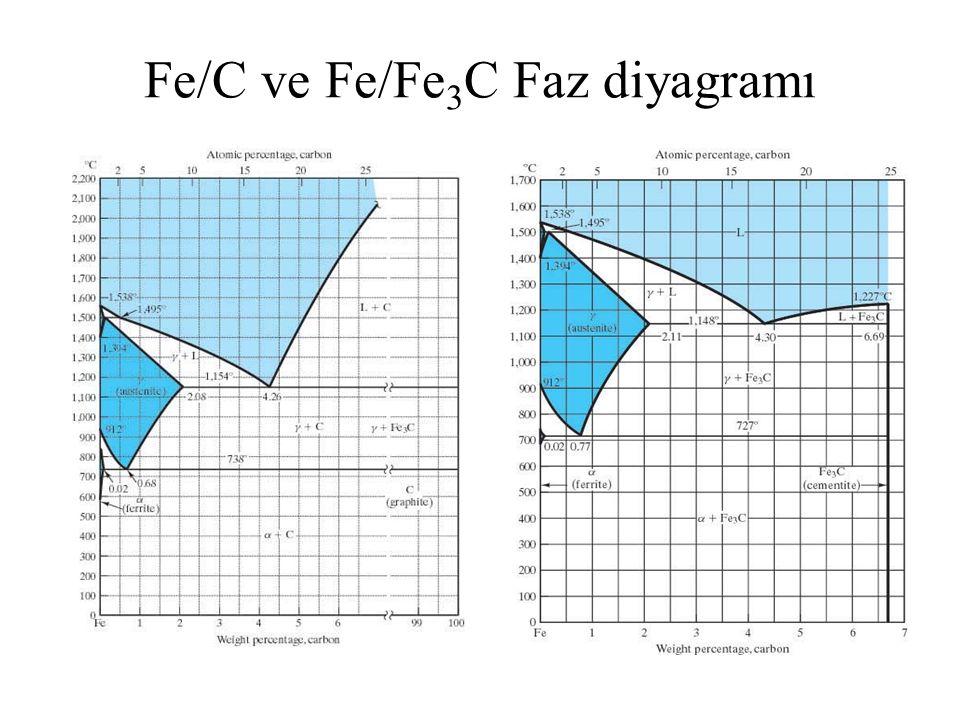Fe/C ve Fe/Fe 3 C Faz diyagramı