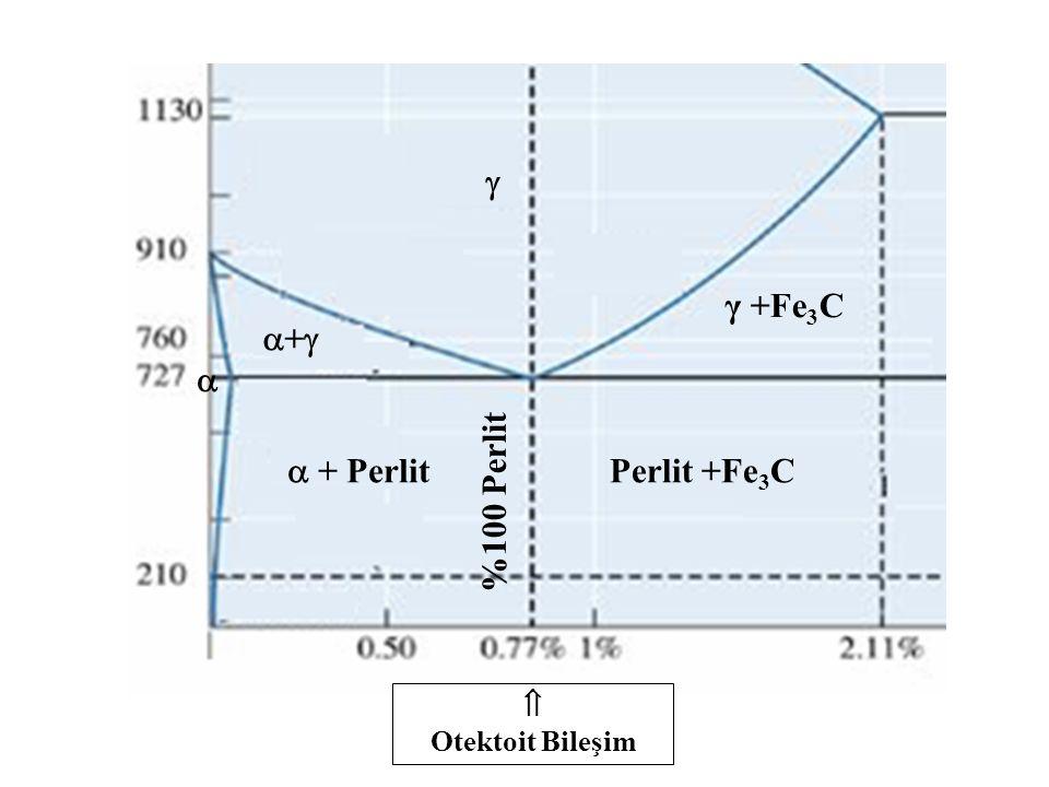  ++  Perlit +Fe 3 C  Otektoit Bileşim  + Perlit γ +Fe 3 C %100 Perlit