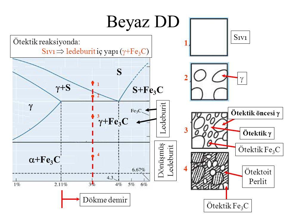  +Fe 3 C  +Fe 3 C   +S S S+Fe 3 C Ledeburit Dönüşmüş Ledeburit     1 2 3 4 Dökme demir Ötektik reaksiyonda: Sıvı  ledeburit iç yapı (  +Fe 3