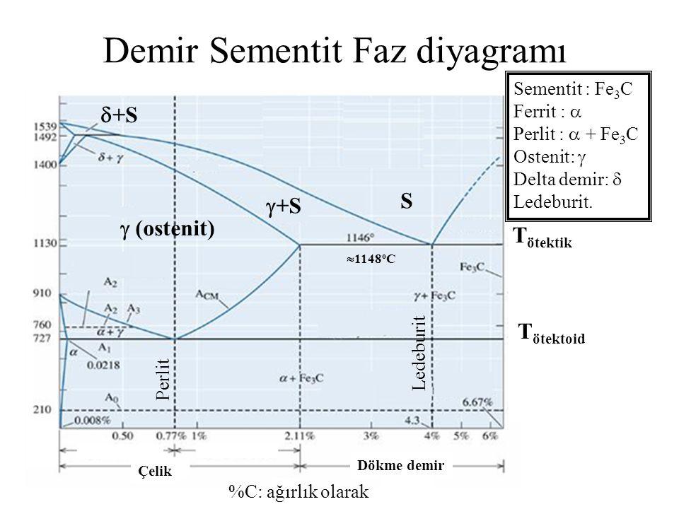%C: ağırlık olarak Dökme demir Çelik T ötektoid T ötektik Sementit : Fe 3 C Ferrit :  Perlit :  + Fe 3 C Ostenit:  Delta demir:  Ledeburit.  (ost