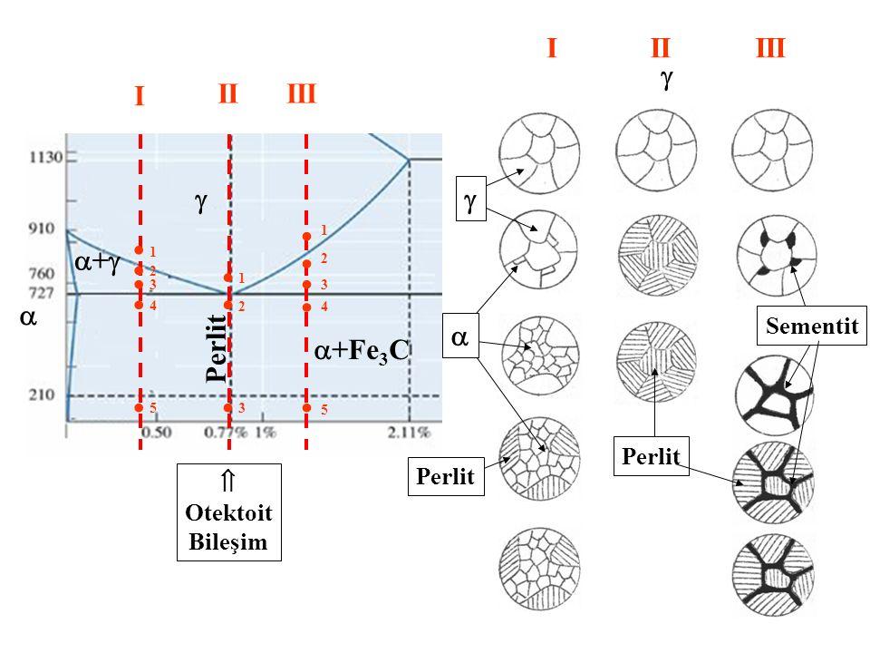  ++   +Fe 3 C Perlit I IIIII            1 2 3 4 5 1 2 3 4 5 1 2 3 IIIIII  Perlit  Otektoit Bileşim   Perlit Sementit