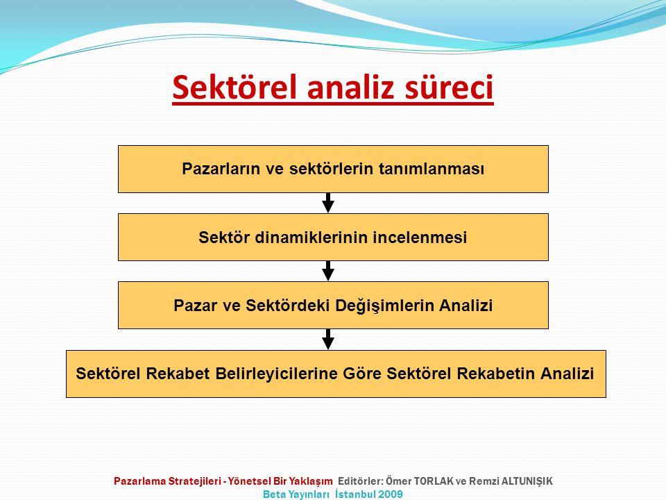 Sektörel analiz süreci Pazarların ve sektörlerin tanımlanması Sektör dinamiklerinin incelenmesi Pazar ve Sektördeki Değişimlerin Analizi Sektörel Reka