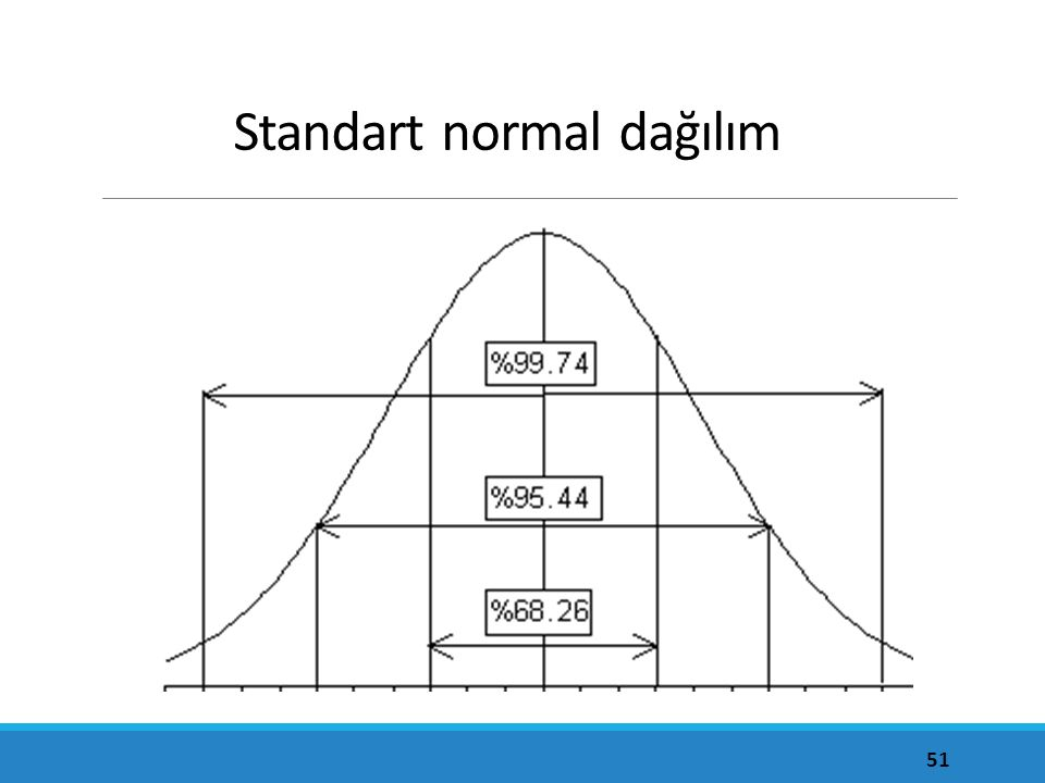 Standart normal dağılım 51