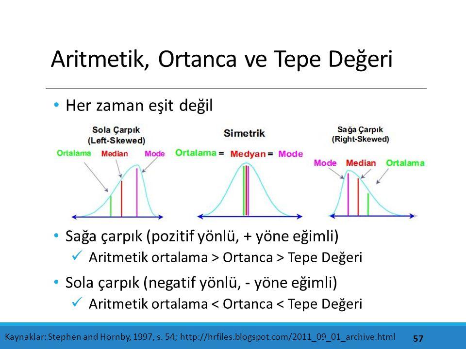 Aritmetik, Ortanca ve Tepe Değeri Her zaman eşit değil Sağa çarpık (pozitif yönlü, + yöne eğimli) Aritmetik ortalama > Ortanca > Tepe Değeri Sola çarp