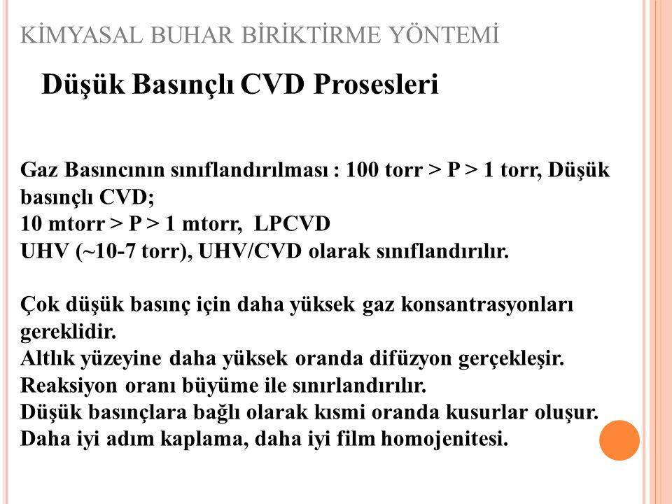 KİMYASAL BUHAR BİRİKTİRME YÖNTEMİ Düşük Basınçlı CVD Prosesleri Gaz Basıncının sınıflandırılması : 100 torr > P > 1 torr, Düşük basınçlı CVD; 10 mtorr > P > 1 mtorr, LPCVD UHV (~10-7 torr), UHV/CVD olarak sınıflandırılır.