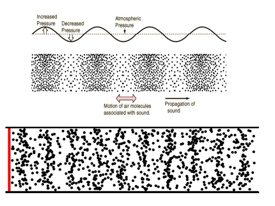 Ses dalgalarının yayılabilirliği ortamların sıkışabilirliği ile ters orantılıdır.