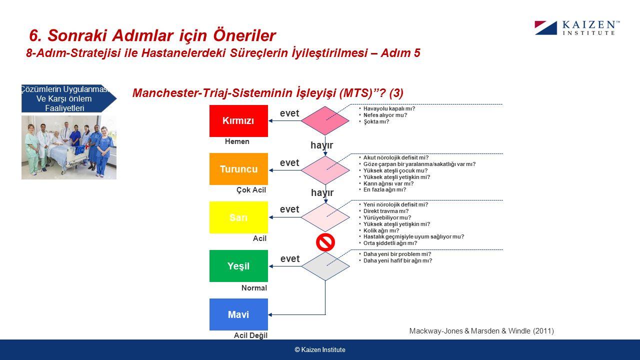 © Kaizen Institute Çözümlerin Uygulanması Ve Karşı önlem Faaliyetleri 6.