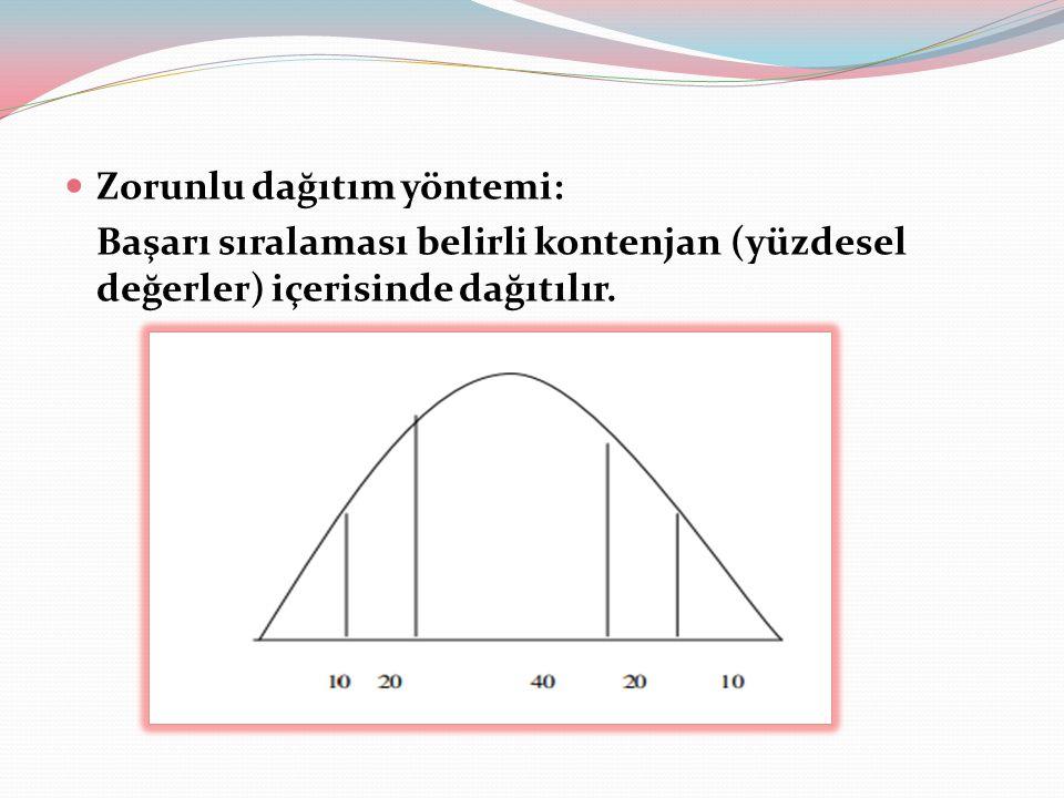 Zorunlu dağıtım yöntemi: Başarı sıralaması belirli kontenjan (yüzdesel değerler) içerisinde dağıtılır.