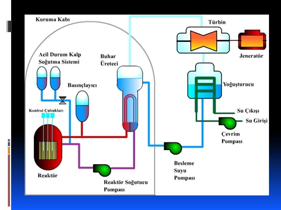  Kullanılmış Nükleer Yakıt (KNY) Reaktörden çıkan kullanılmış nükleer yakıtın yaklaşık % 95.5 'i uranyum, % 0.9'u plütonyum, % 3.5'i fisyon ürünü hafif izotoplar ve % 0.1'i diğer ağır izotoplardan (neptünyum, amerikyum, küryum) oluşur.