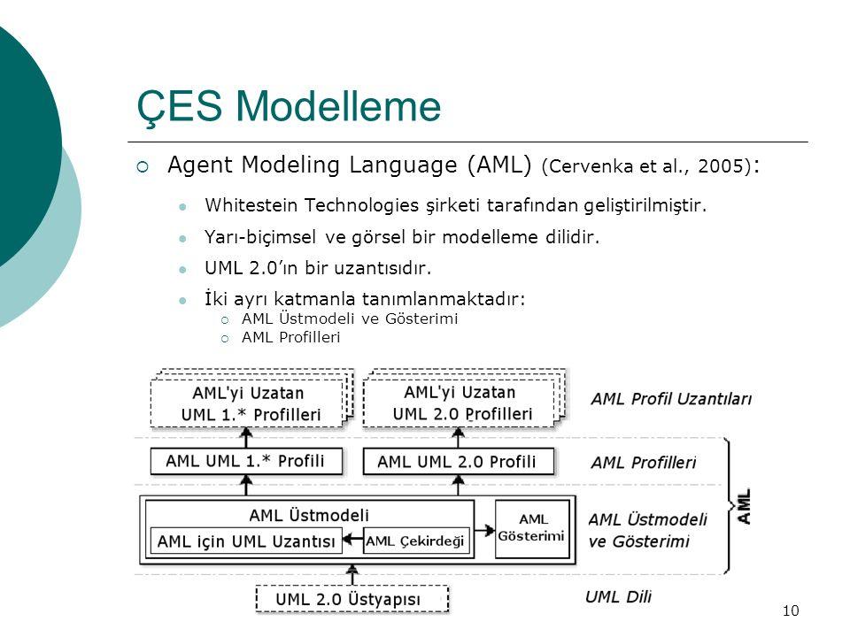 10 ÇES Modelleme  Agent Modeling Language (AML) (Cervenka et al., 2005) : Whitestein Technologies şirketi tarafından geliştirilmiştir.