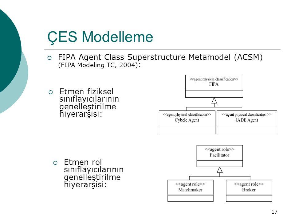 17 ÇES Modelleme  FIPA Agent Class Superstructure Metamodel (ACSM) (FIPA Modeling TC, 2004) :  Etmen fiziksel sınıflayıcılarının genelleştirilme hiyerarşisi:  Etmen rol sınıflayıcılarının genelleştirilme hiyerarşisi: