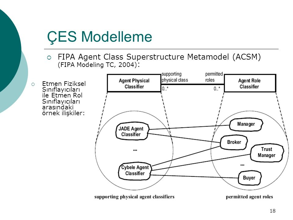 18 ÇES Modelleme  FIPA Agent Class Superstructure Metamodel (ACSM) (FIPA Modeling TC, 2004) :  Etmen Fiziksel Sınıflayıcıları ile Etmen Rol Sınıflayıcıları arasındaki örnek ilişkiler: