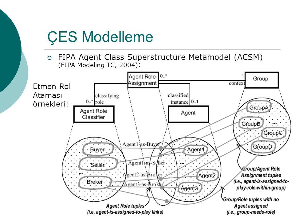 22 ÇES Modelleme  FIPA Agent Class Superstructure Metamodel (ACSM) (FIPA Modeling TC, 2004) : Etmen Rol Ataması örnekleri: