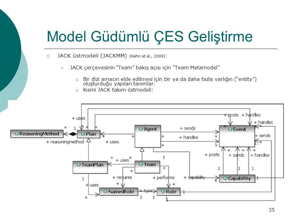 35 Model Güdümlü ÇES Geliştirme  JACK üstmodeli (JACKMM) (Hahn et al., 2009) : JACK çerçevesinin Team bakış açısı için Team Metamodel  Bir dizi amacın elde edilmesi için bir ya da daha fazla varlığın ( entity ) oluşturduğu yapıları tanımlar.