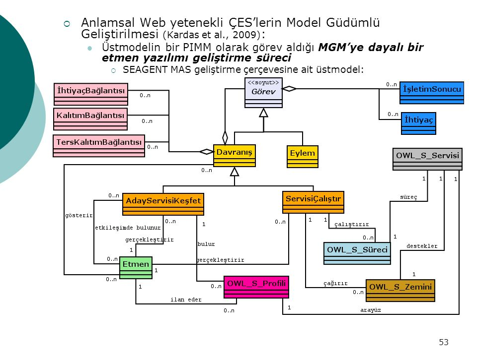 53  Anlamsal Web yetenekli ÇES'lerin Model Güdümlü Geliştirilmesi (Kardas et al., 2009) : Üstmodelin bir PIMM olarak görev aldığı MGM'ye dayalı bir etmen yazılımı geliştirme süreci  SEAGENT MAS geliştirme çerçevesine ait üstmodel: