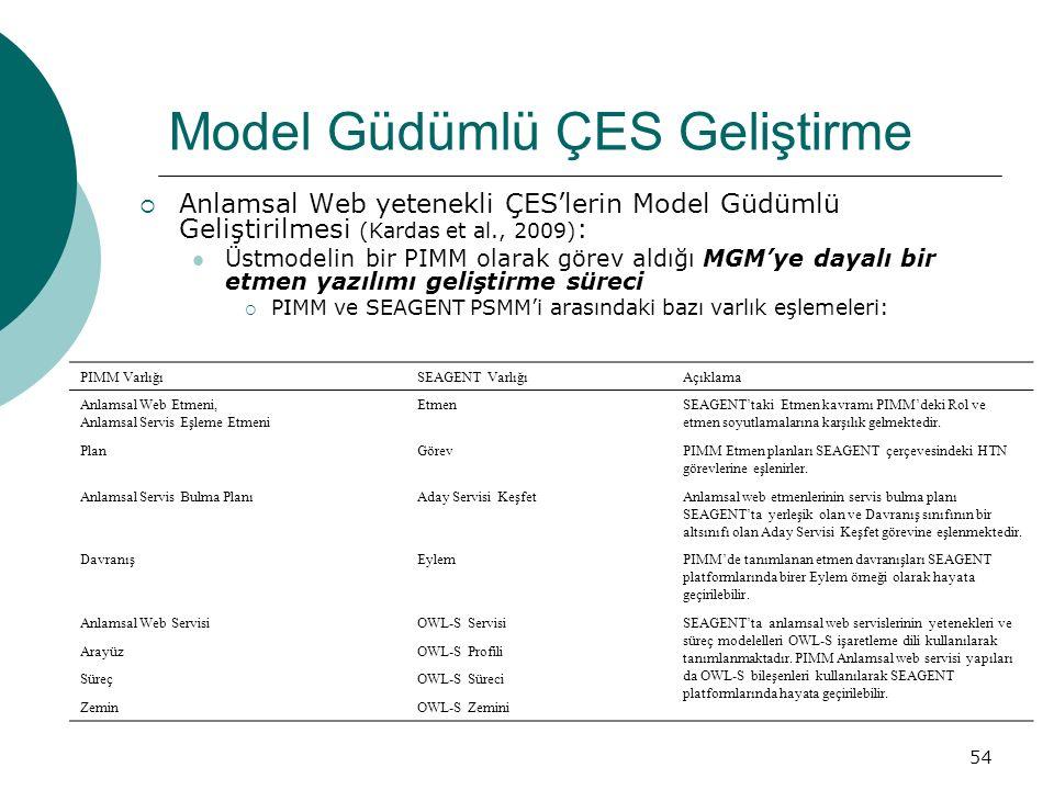 54 Model Güdümlü ÇES Geliştirme  Anlamsal Web yetenekli ÇES'lerin Model Güdümlü Geliştirilmesi (Kardas et al., 2009) : Üstmodelin bir PIMM olarak görev aldığı MGM'ye dayalı bir etmen yazılımı geliştirme süreci  PIMM ve SEAGENT PSMM'i arasındaki bazı varlık eşlemeleri: PIMM VarlığıSEAGENT VarlığıAçıklama Anlamsal Web Etmeni, Anlamsal Servis Eşleme Etmeni EtmenSEAGENT'taki Etmen kavramı PIMM'deki Rol ve etmen soyutlamalarına karşılık gelmektedir.