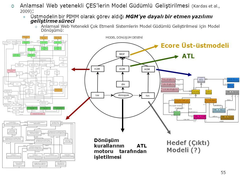 ATL Dönüşüm kurallarının ATL motoru tarafından işletilmesi Hedef (Çıktı) Modeli (?) 55 Ecore Üst-üstmodeli  Anlamsal Web yetenekli ÇES'lerin Model Güdümlü Geliştirilmesi (Kardas et al., 2009) : Üstmodelin bir PIMM olarak görev aldığı MGM'ye dayalı bir etmen yazılımı geliştirme süreci  Anlamsal Web Yetenekli Çok Etmenli Sistemlerin Model Güdümlü Geliştirilmesi için Model Dönüşümü: