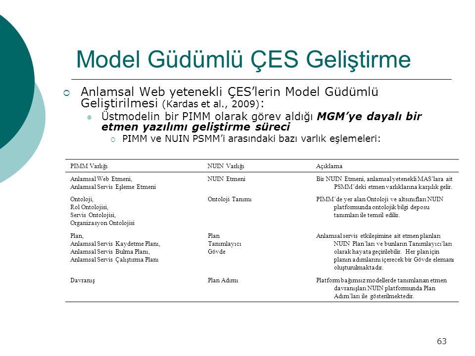 63 Model Güdümlü ÇES Geliştirme  Anlamsal Web yetenekli ÇES'lerin Model Güdümlü Geliştirilmesi (Kardas et al., 2009) : Üstmodelin bir PIMM olarak görev aldığı MGM'ye dayalı bir etmen yazılımı geliştirme süreci  PIMM ve NUIN PSMM'i arasındaki bazı varlık eşlemeleri: PIMM VarlığıNUIN VarlığıAçıklama Anlamsal Web Etmeni, Anlamsal Servis Eşleme Etmeni NUIN EtmeniBir NUIN Etmeni, anlamsal yetenekli MAS'lara ait PSMM'deki etmen varlıklarına karşılık gelir.