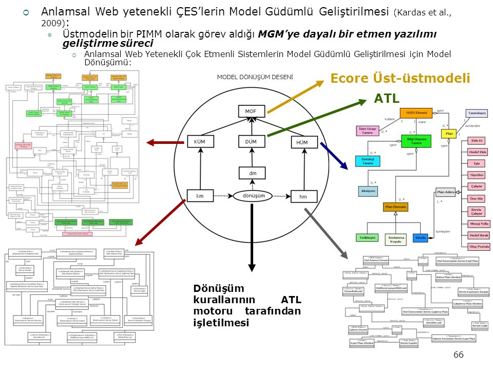 66  Anlamsal Web yetenekli ÇES'lerin Model Güdümlü Geliştirilmesi (Kardas et al., 2009) : Üstmodelin bir PIMM olarak görev aldığı MGM'ye dayalı bir etmen yazılımı geliştirme süreci  Anlamsal Web Yetenekli Çok Etmenli Sistemlerin Model Güdümlü Geliştirilmesi için Model Dönüşümü: Ecore Üst-üstmodeli ATL Dönüşüm kurallarının ATL motoru tarafından işletilmesi